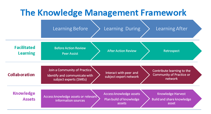 relationship between knowledge management and information technology